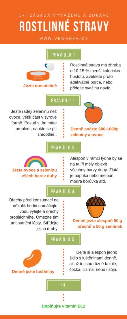 Pravidla rostlinné stravy