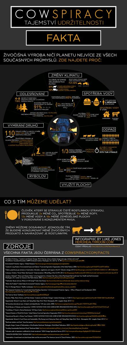 Infografika z filmu Cowspiracy